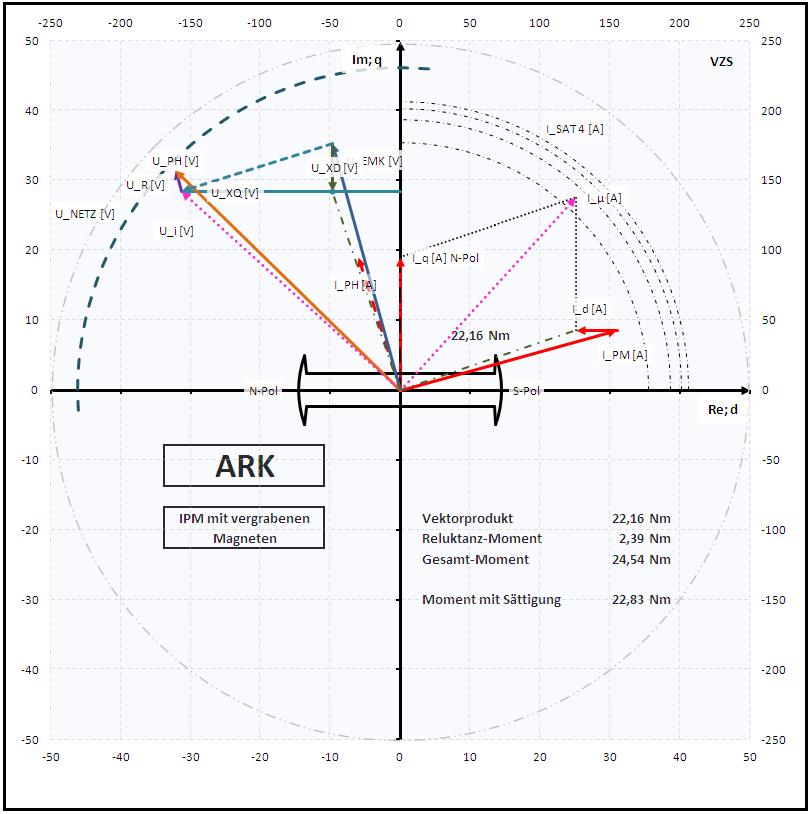 LQ/LD=1,45 mit Feldschwächung 6A