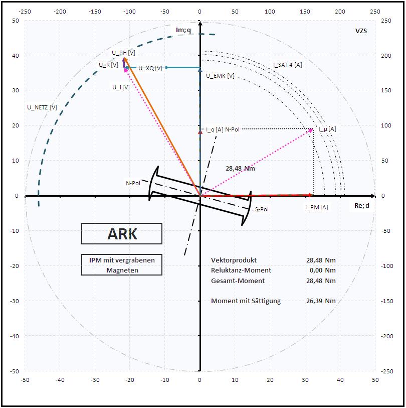 ARK bei IPM LQ/LD = 1,45 mit 15° Voreilung