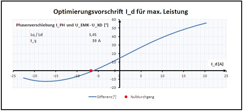 Optimierungsvorschrift I_d für max Leistung bei IPM mit Lq>Ld
