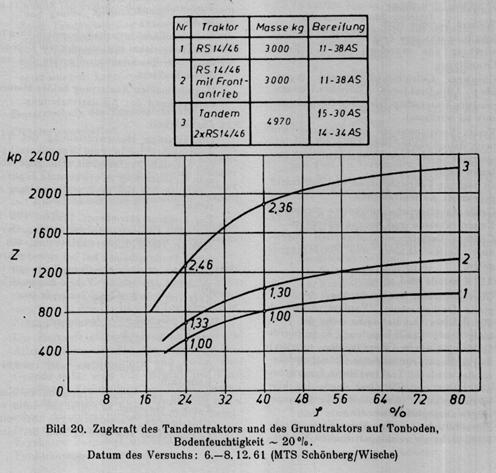 Zugkraftversuche 1961