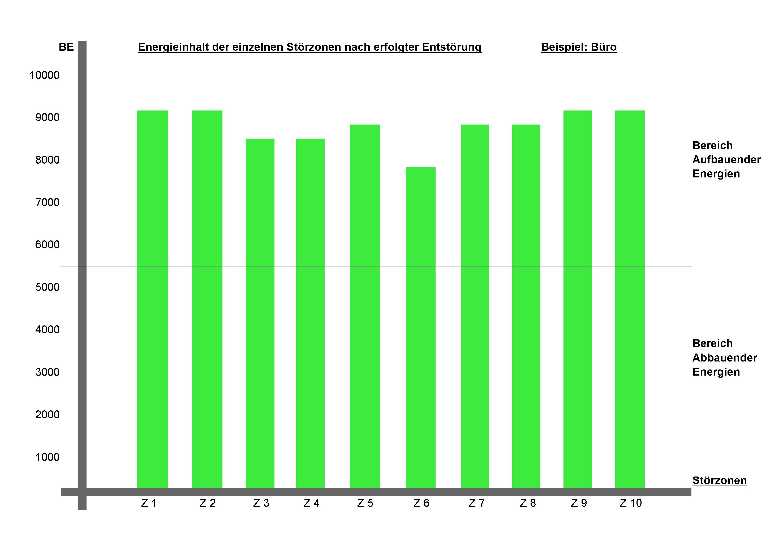 Messwerte durchweg positiv nach der Enstörung, bzw. Abschirmung