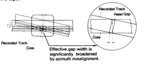 Azimuth to Gap width